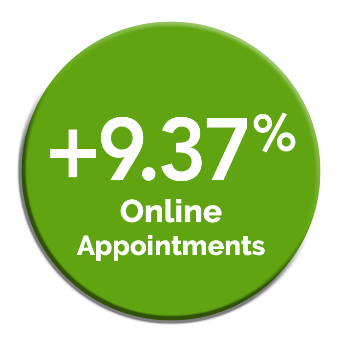 Online appointments increase